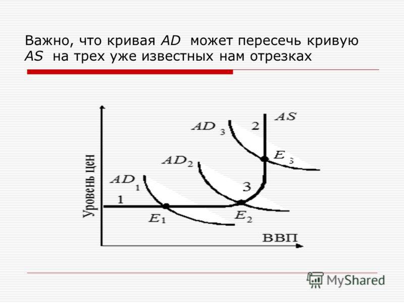 Важно, что кривая AD может пересечь кривую AS на трех уже известных нам отрезках