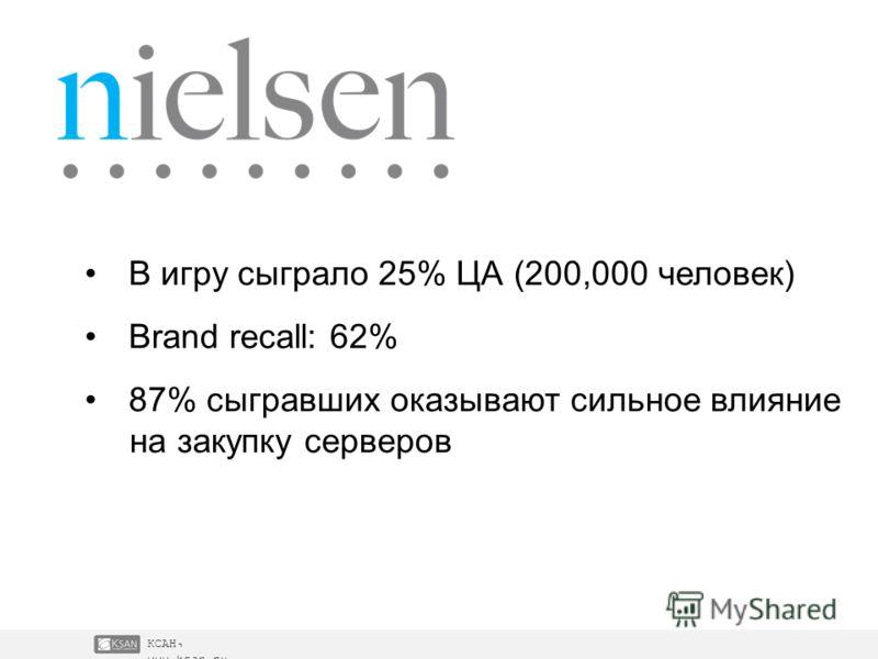 КСАН, www.ksan.ru В игру сыграло 25% ЦА (200,000 человек) Brand recall: 62% 87% сыгравших оказывают сильное влияние на закупку серверов