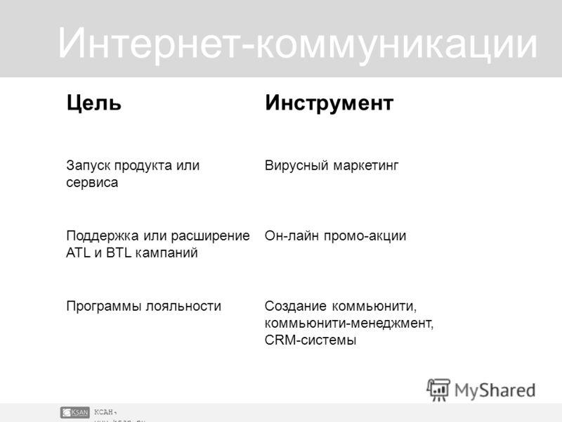 КСАН, www.ksan.ru Интернет-коммуникации ЦельИнструмент Запуск продукта или сервиса Вирусный маркетинг Поддержка или расширение ATL и BTL кампаний Он-лайн промо-акции Программы лояльностиСоздание коммьюнити, коммьюнити-менеджмент, CRM-системы
