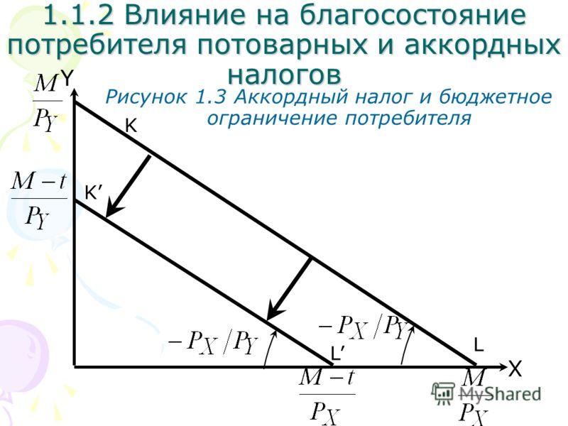 L X Y Рисунок 1.3 Аккордный налог и бюджетное ограничение потребителя K K L