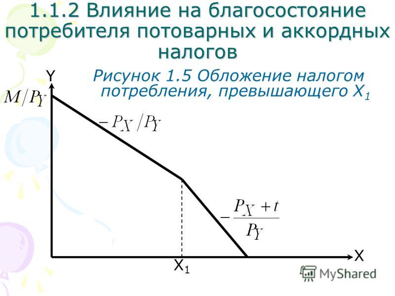 1.1.2 Влияние на благосостояние потребителя потоварных и аккордных налогов X Y Рисунок 1.5 Обложение налогом потребления, превышающего X 1 X1X1