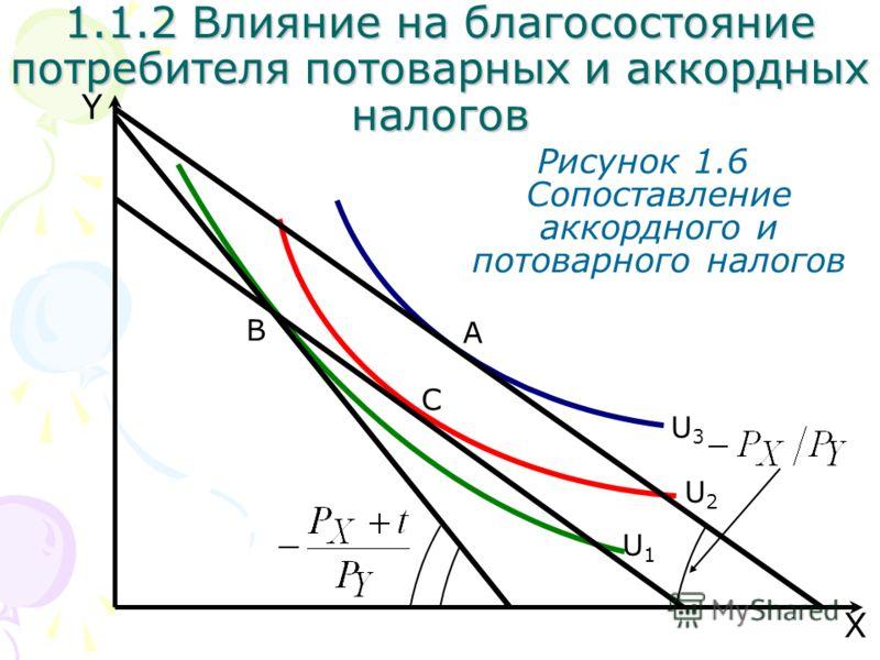 B U3U3 X Y Рисунок 1.6 Сопоставление аккордного и потоварного налогов U2U2 U1U1 A 1.1.2 Влияние на благосостояние потребителя потоварных и аккордных налогов C