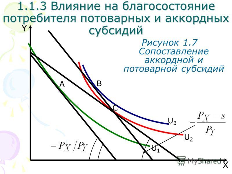 B U3U3 X Y Рисунок 1.7 Сопоставление аккордной и потоварной субсидий U2U2 U1U1 A 1.1.3 Влияние на благосостояние потребителя потоварных и аккордных субсидий C