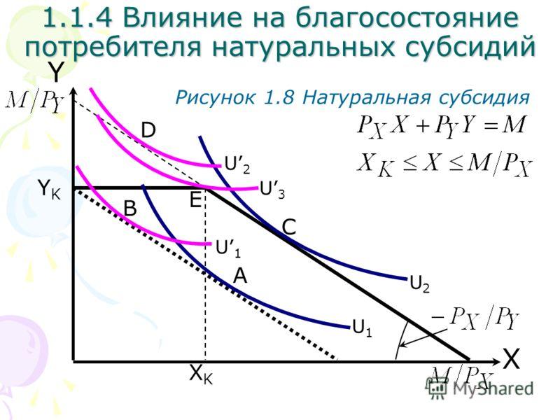 YKYK XKXK X Y 1.1.4 Влияние на благосостояние потребителя натуральных субсидий Рисунок 1.8 Натуральная субсидия A U2U2 U2U2 U1U1 U1U1 C B D U3U3 E