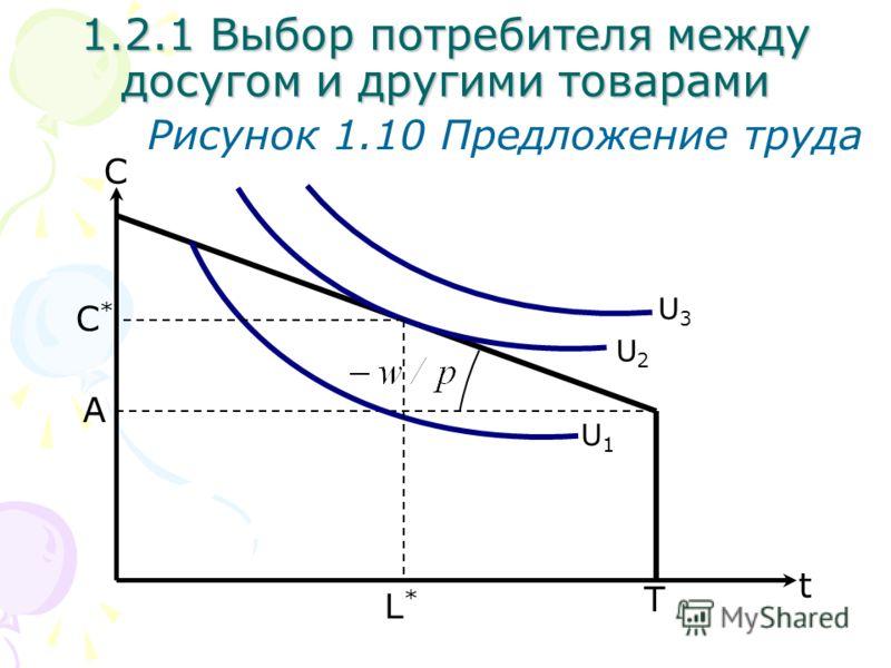T С Рисунок 1.10 Предложение труда L*L* 1.2.1 Выбор потребителя между досугом и другими товарами A U2U2 U1U1 U3U3 t С*С*