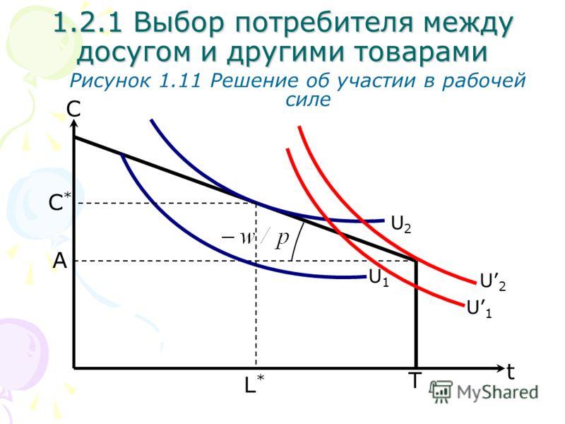 T С Рисунок 1.11 Решение об участии в рабочей силе L*L* 1.2.1 Выбор потребителя между досугом и другими товарами A U2U2 U1U1 t С*С* U1U1 U2U2