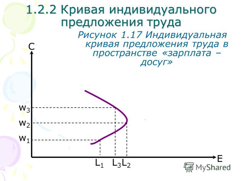 С Рисунок 1.17 Индивидуальная кривая предложения труда в пространстве «зарплата – досуг» L1L1 E w1w1 1.2.2 Кривая индивидуального предложения труда w3w3 w2w2 L2L2 L3L3