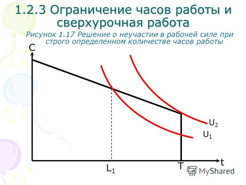 T С Рисунок 1.17 Решение о неучастии в рабочей силе при строго определенном количестве часов работы L1L1 1.2.3 Ограничение часов работы и сверхурочная работа t U1U1 U2U2