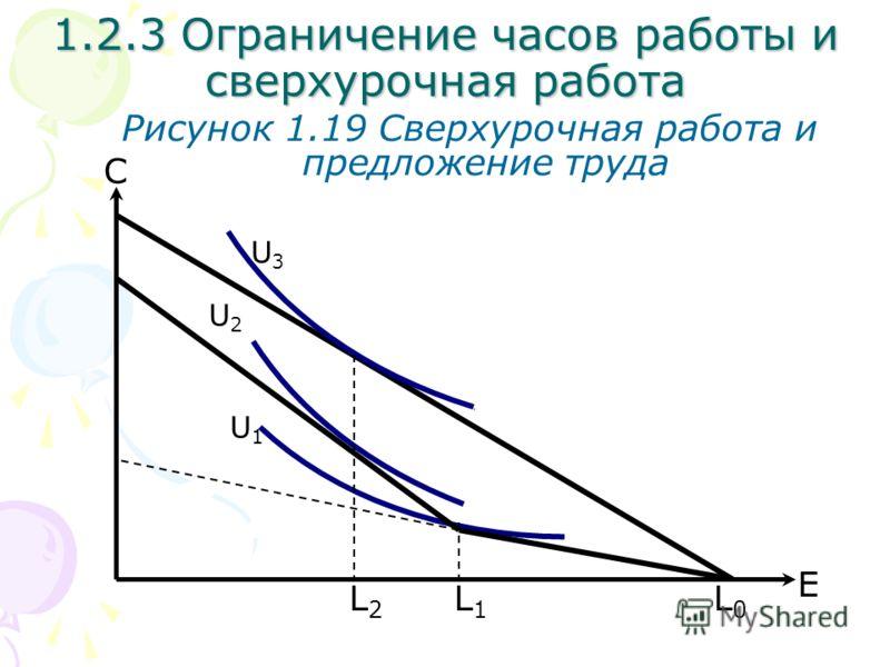 L0L0 С Рисунок 1.19 Сверхурочная работа и предложение труда L1L1 U2U2 U1U1 E 1.2.3 Ограничение часов работы и сверхурочная работа U3U3 L2L2