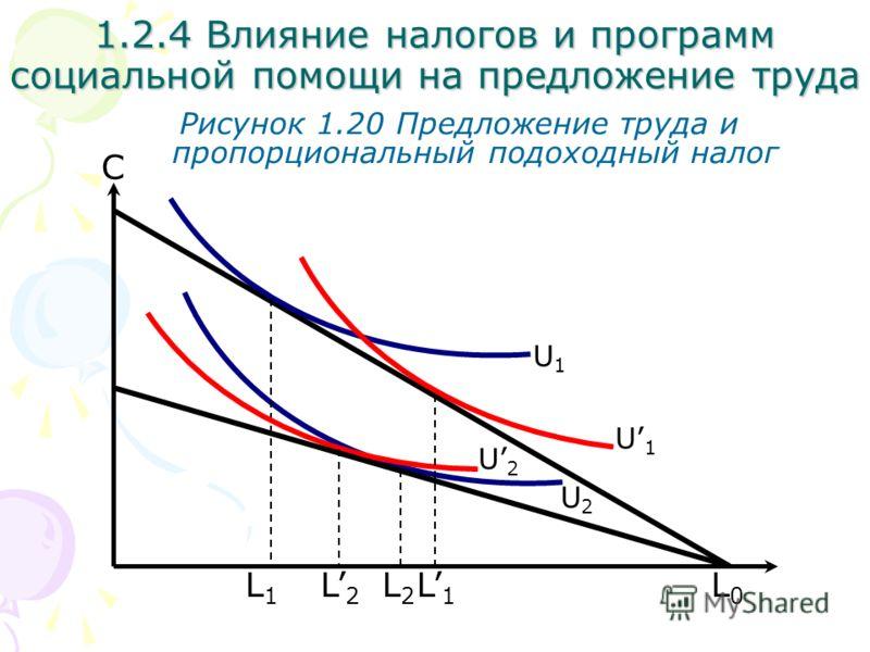 L0L0 С Рисунок 1.20 Предложение труда и пропорциональный подоходный налог L1L1 1.2.4 Влияние налогов и программ социальной помощи на предложение труда U2U2 U1U1 U2U2 U1U1 L2L2 L1L1 L2L2