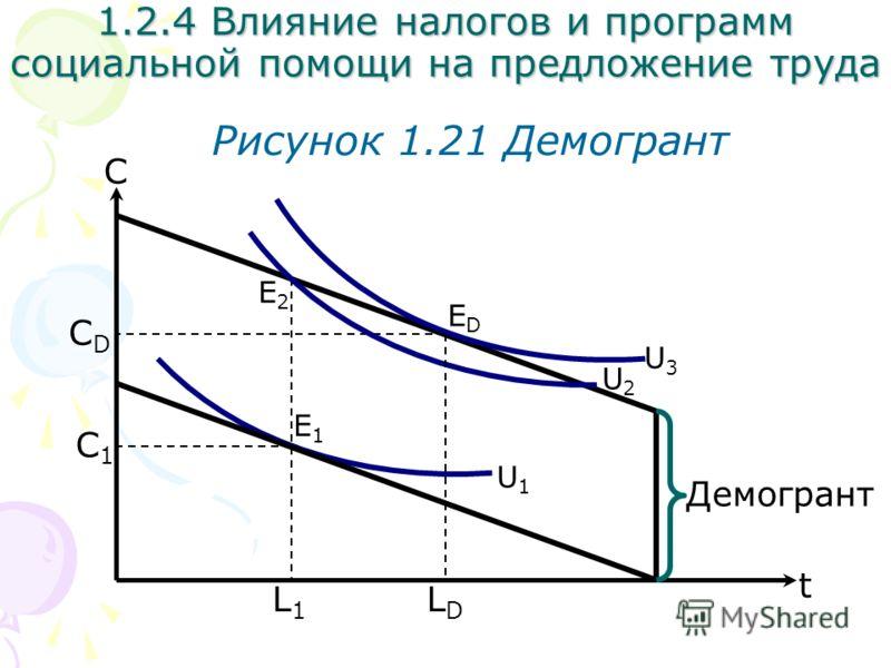 С Рисунок 1.21 Демогрант L1L1 1.2.4 Влияние налогов и программ социальной помощи на предложение труда U3U3 U1U1 t С1С1 Демогрант U2U2 LDLD СDСD E1E1 E2E2 EDED