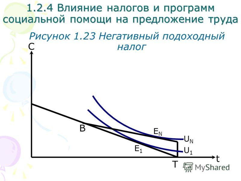 С Рисунок 1.23 Негативный подоходный налог 1.2.4 Влияние налогов и программ социальной помощи на предложение труда U1U1 t UNUN T E1E1 ENEN B