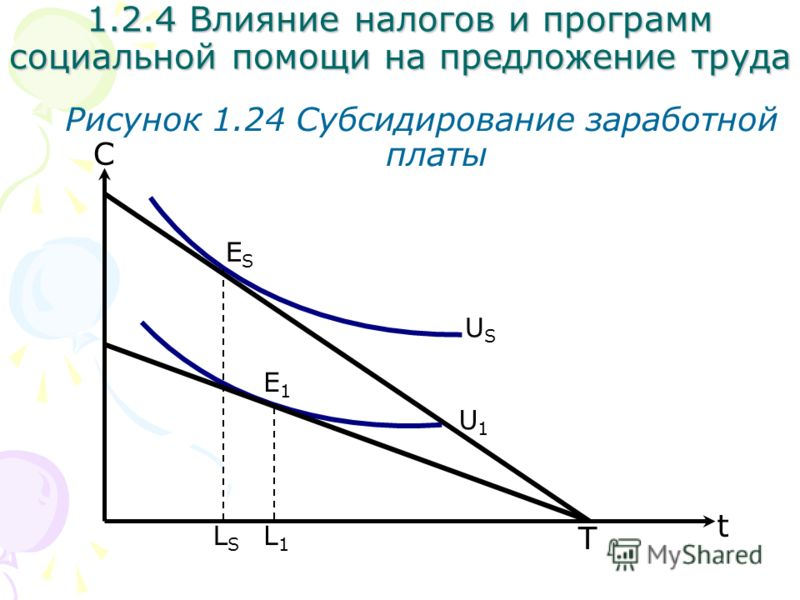 С Рисунок 1.24 Субсидирование заработной платы 1.2.4 Влияние налогов и программ социальной помощи на предложение труда U1U1 t USUS T E1E1 ESES L1L1 LSLS