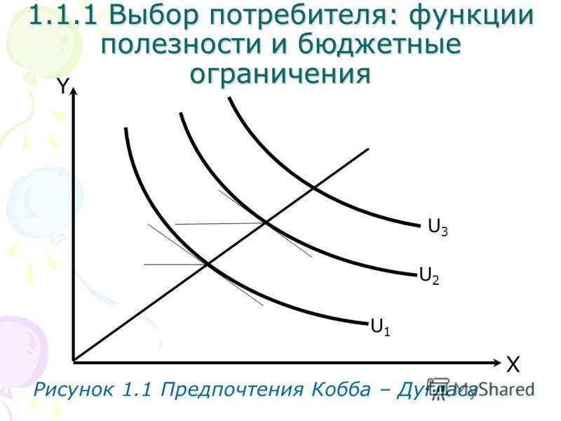 U3U3 X Y Рисунок 1.1 Предпочтения Кобба – Дугласа U2U2 U1U1 1.1.1 Выбор потребителя: функции полезности и бюджетные ограничения