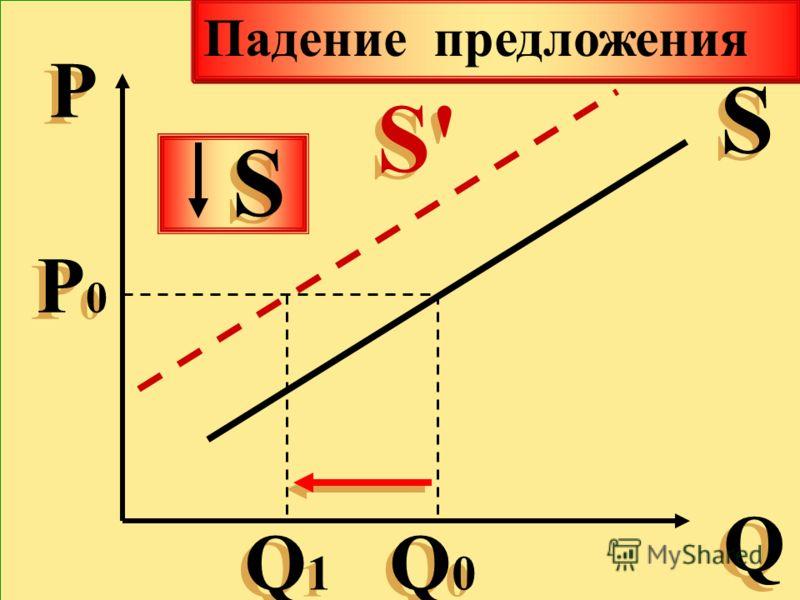 Р Р Q Q S S Р0Р0 Р0Р0 Q0Q0 Q0Q0 Q1Q1 Q1Q1 S'S' S'S' S S Падение предложения