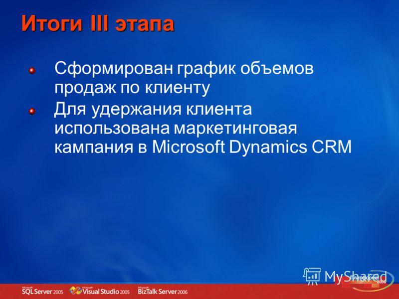 Итоги III этапа Сформирован график объемов продаж по клиенту Для удержания клиента использована маркетинговая кампания в Microsoft Dynamics CRM