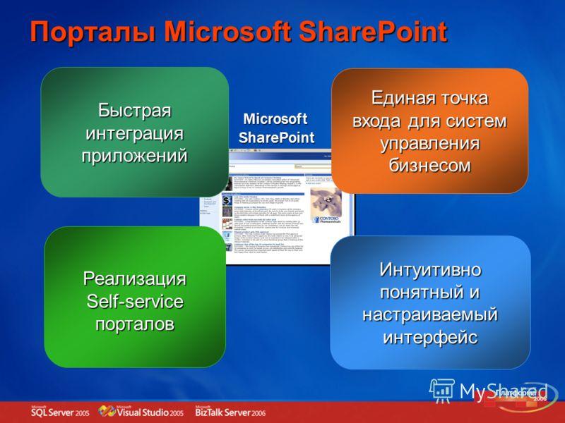 Быстрая интеграция приложений Порталы Microsoft SharePoint Единая точка входа для систем управления бизнесом Реализация Self-service порталов Интуитивно понятный и настраиваемый интерфейс Microsoft SharePoint Microsoft SharePoint