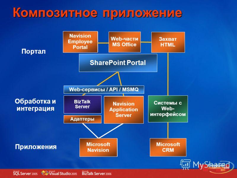Композитное приложение SharePoint Portal Портал Web часть Web часть Web часть BizTalk Server Обработка и интеграция Приложение Приложения Адаптеры Сервер приложений Microsoft CRM Microsoft Navision Системы с Web- интерфейсом Navision Application Serv