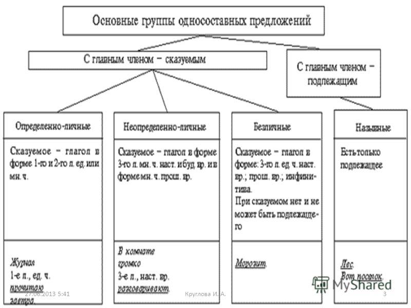 27.06.2013 5:43Круглова И. А.3