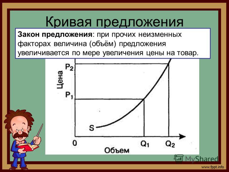 Кривая предложения Закон предложения: при прочих неизменных факторах величина (объём) предложения увеличивается по мере увеличения цены на товар.