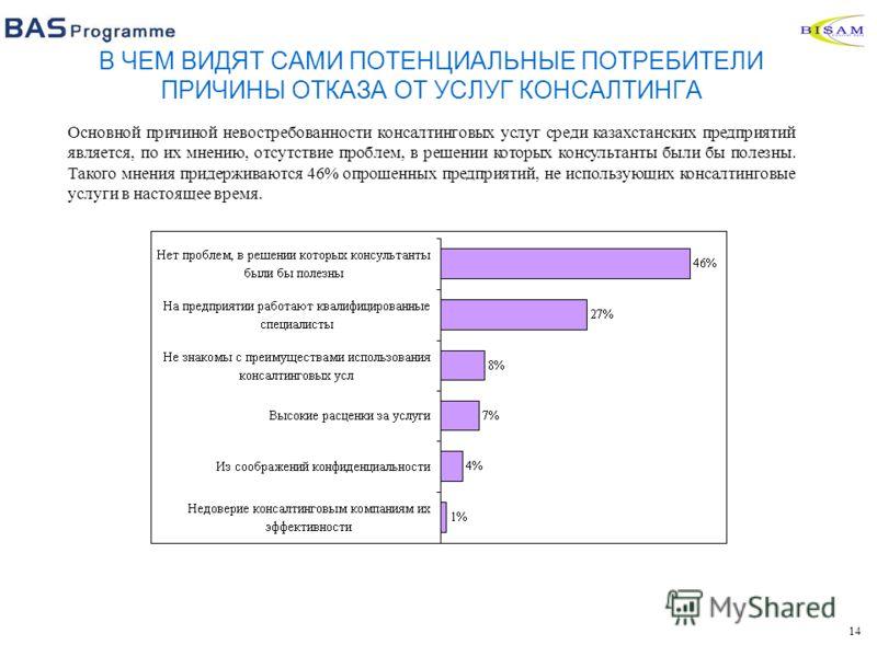 14 В ЧЕМ ВИДЯТ САМИ ПОТЕНЦИАЛЬНЫЕ ПОТРЕБИТЕЛИ ПРИЧИНЫ ОТКАЗА ОТ УСЛУГ КОНСАЛТИНГА Основной причиной невостребованности консалтинговых услуг среди казахстанских предприятий является, по их мнению, отсутствие проблем, в решении которых консультанты был