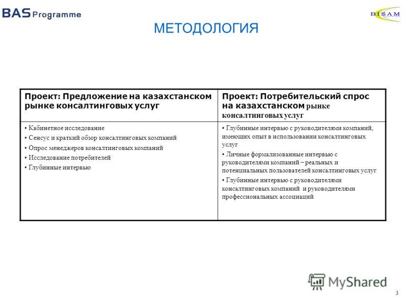 3 МЕТОДОЛОГИЯ Проект: Предложение на казахстанском рынке консалтинговых услуг Проект: Потребительский спрос на казахстанском рынке консалтинговых услуг Кабинетное исследование Сенсус и краткий обзор консалтинговых компаний Опрос менеджеров консалтинг