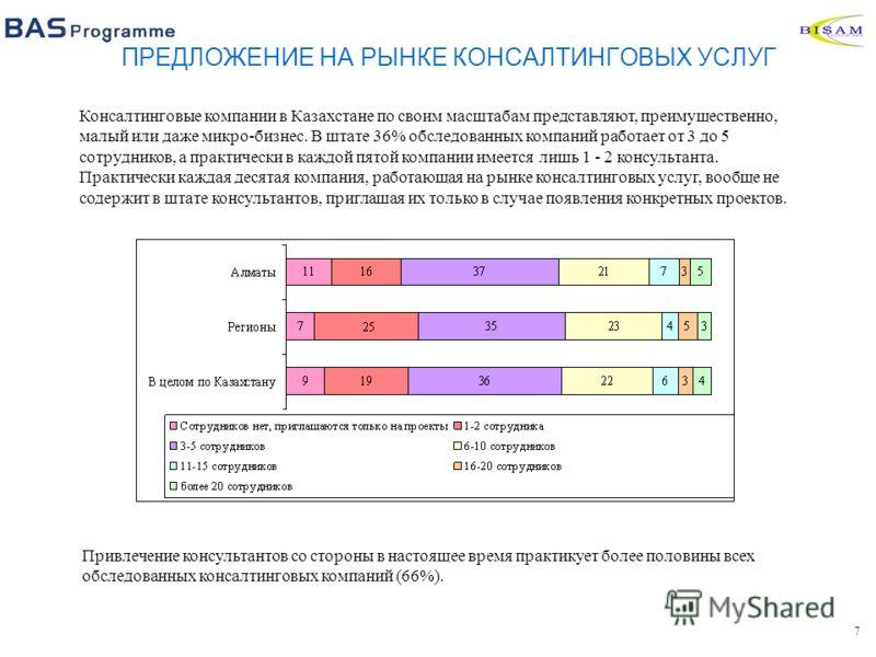 7 Привлечение консультантов со стороны в настоящее время практикует более половины всех обследованных консалтинговых компаний (66%). Консалтинговые компании в Казахстане по своим масштабам представляют, преимущественно, малый или даже микро-бизнес. В