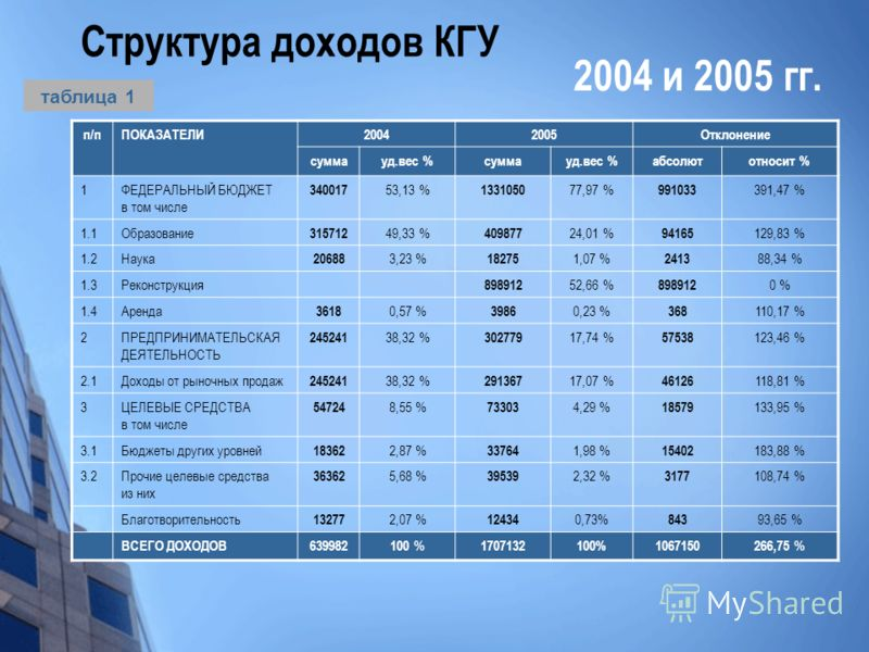 Структура доходов КГУ п/пПОКАЗАТЕЛИ20042005Отклонение суммауд.вес %суммауд.вес %абсолютотносит % 1ФЕДЕРАЛЬНЫЙ БЮДЖЕТ в том числе 340017 53,13 % 1331050 77,97 % 991033 391,47 % 1.1Образование 315712 49,33 % 409877 24,01 % 94165 129,83 % 1.2Наука 20688