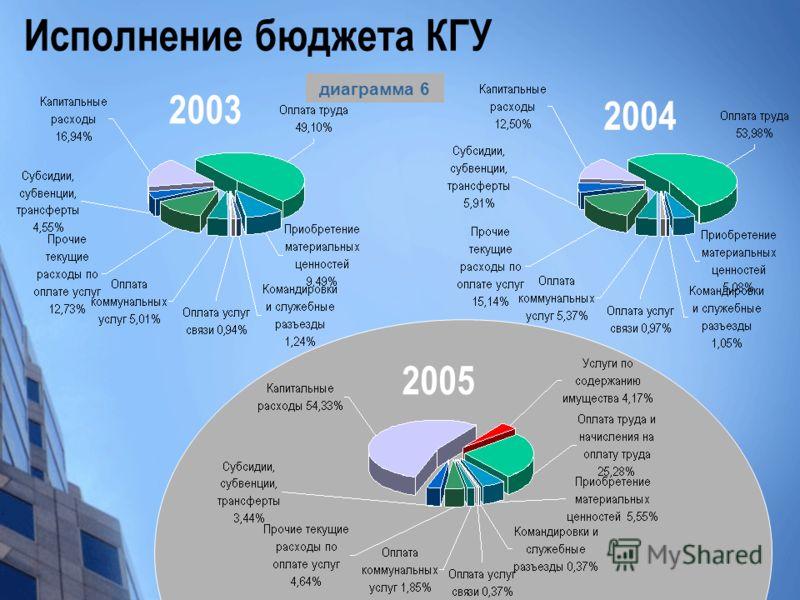 Исполнение бюджета КГУ 2003 2004 2005 диаграмма 6