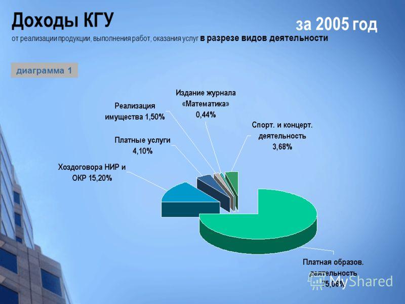 Доходы КГУ от реализации продукции, выполнения работ, оказания услуг в разрезе видов деятельности за 2005 год диаграмма 1