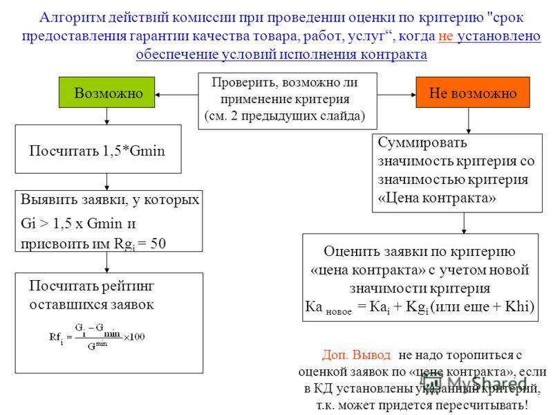 Алгоритм действий комиссии при проведении оценки по критерию