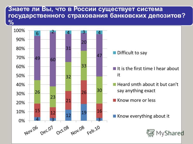 Знаете ли Вы, что в России существует система государственного страхования банковских депозитов? %
