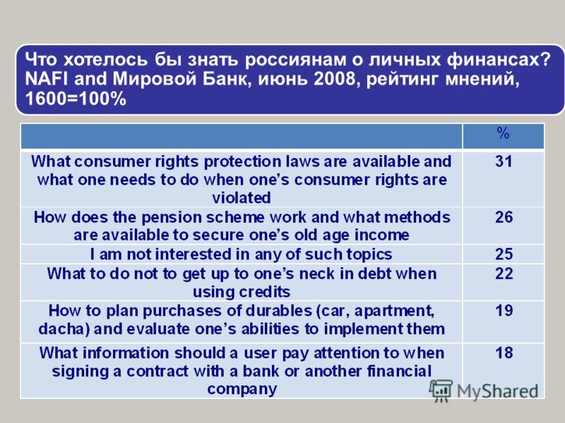 Что хотелось бы знать россиянам о личных финансах? NAFI and Мировой Банк, июнь 2008, рейтинг мнений, 1600=100%