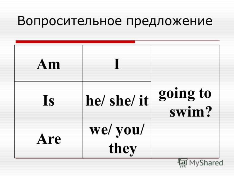 Вопросительное предложение AmI going to swim? Ishe/ she/ it Are we/ you/ they