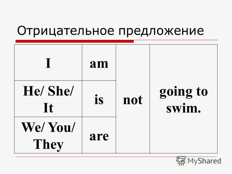 Отрицательное предложение Iam not going to swim. He/ She/ It is We/ You/ They are
