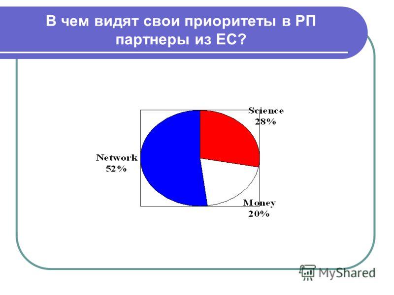 В чем видят свои приоритеты в РП партнеры из ЕС?