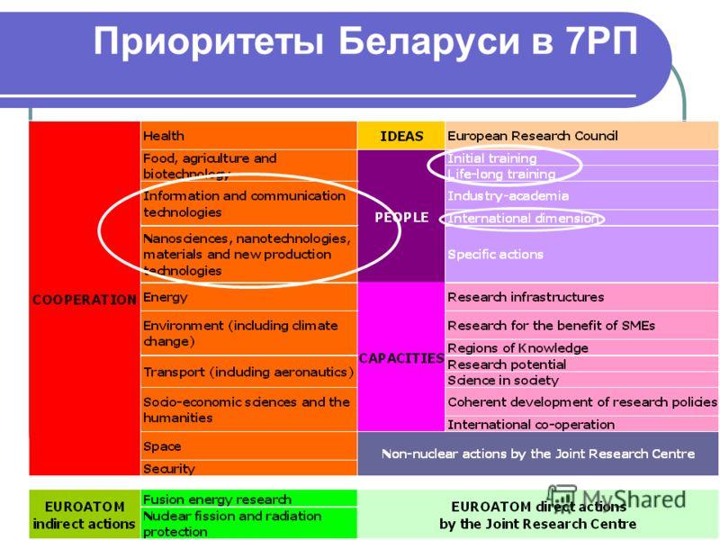 Приоритеты Беларуси в 7РП