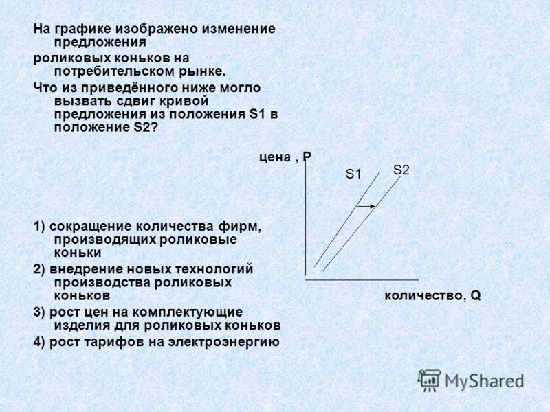 На графике изображено изменение предложения роликовых коньков на потребительском рынке. Что из приведённого ниже могло вызвать сдвиг кривой предложения из положения S1 в положение S2? 1) сокращение количества фирм, производящих роликовые коньки 2) вн