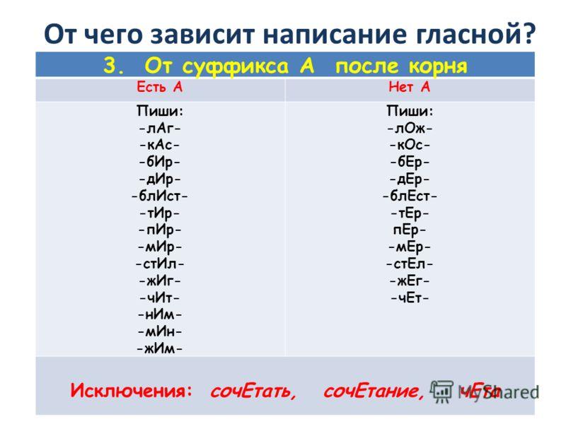 От чего зависит написание гласной? 3. От суффикса А после корня Есть АНет А Пиши: -лАг- -кАс- -бИр- -дИр- -блИст- -тИр- -пИр- -мИр- -стИл- -жИг- -чИт- -нИм- -мИн- -жИм- Пиши: -лОж- -кОс- -бЕр- -дЕр- -блЕст- -тЕр- пЕр- -мЕр- -стЕл- -жЕг- -чЕт- Исключе