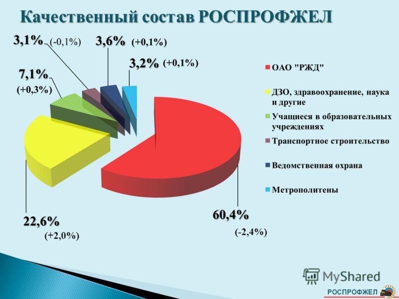 РОСПРОФЖЕЛ Качественный состав РОСПРОФЖЕЛ (-2,4%) (+2,0%)