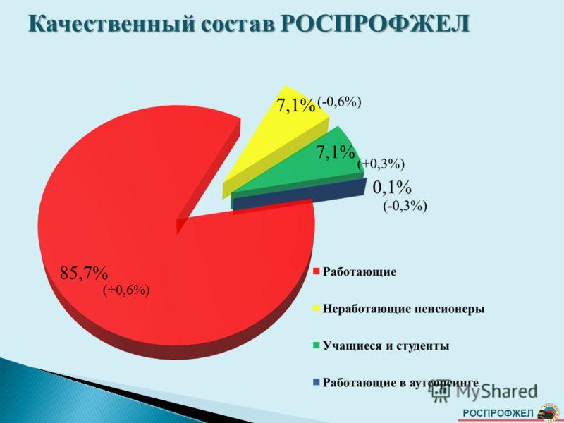 РОСПРОФЖЕЛ Качественный состав РОСПРОФЖЕЛ (+0,6%)