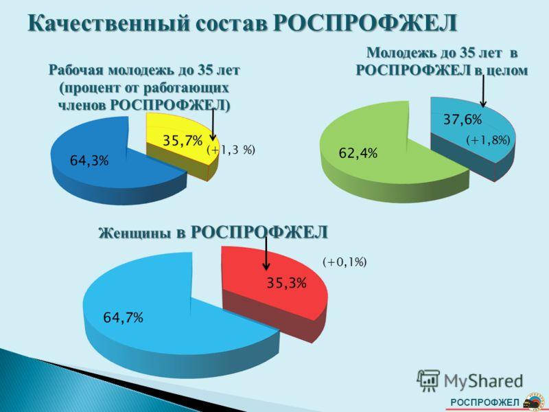 РОСПРОФЖЕЛ Качественный состав РОСПРОФЖЕЛ (+1,8%) (+0,1%) (+1,3 %)