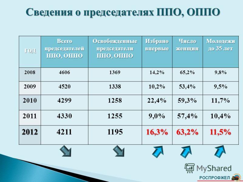 РОСПРОФЖЕЛ Сведения о председателях ППО, ОППО год Всего председателей ППО, ОППО Освобожденные председатели ППО, ОППО Избрано впервые Число женщин Молодежи до 35 лет 20084606136914,2%65,2%9,8% 20094520133810,2%53,4%9,5% 20104299125822,4%59,3%11,7% 201