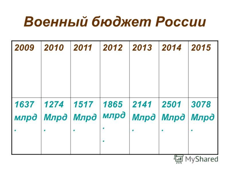 Военный бюджет России 2009201020112012201320142015 1637 млрд. 1274 Млрд. 1517 Млрд. 1865 млрд.. 2141 Млрд. 2501 Млрд. 3078 Млрд.