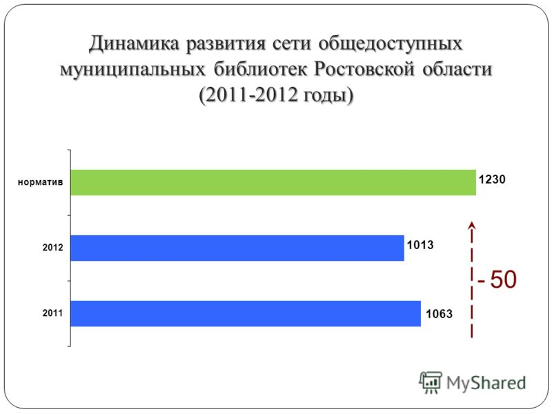 Динамика развития сети общедоступных муниципальных библиотек Ростовской области (2011-2012 годы) - 50