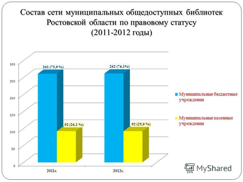 Состав сети муниципальных общедоступных библиотек Ростовской области по правовому статусу (2011-2012 годы)
