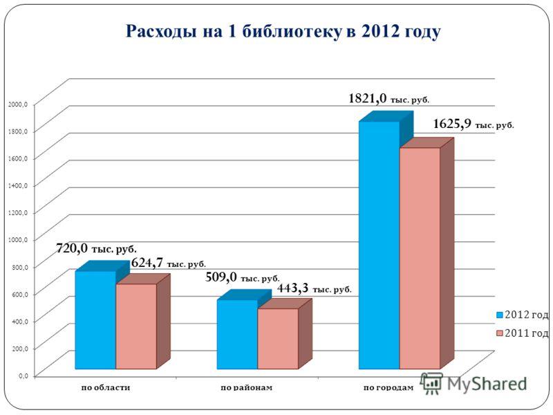 Расходы на 1 библиотеку в 2012 году