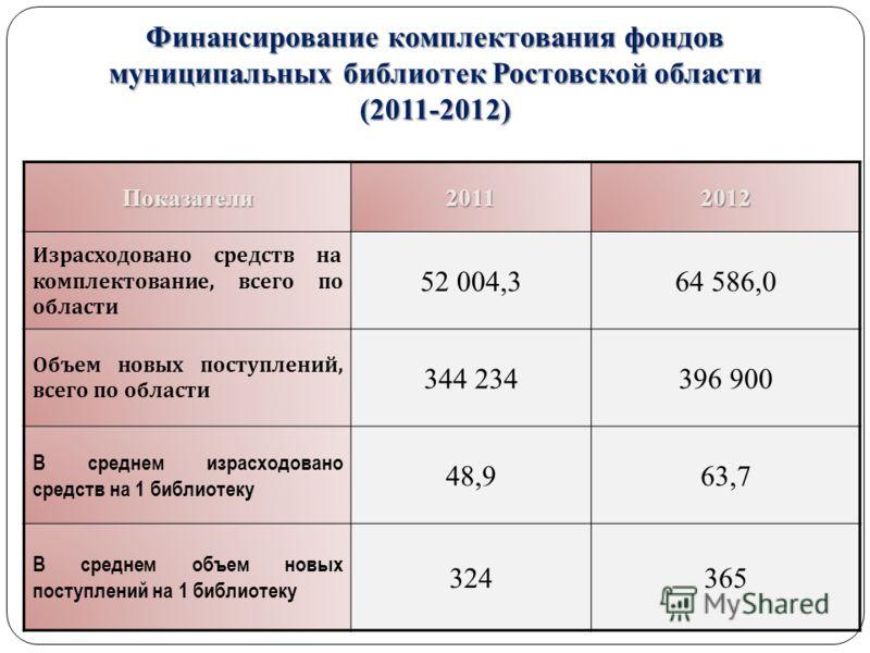 Финансирование комплектования фондов муниципальных библиотек Ростовской области (2011-2012) Показатели20112012 Израсходовано средств на комплектование, всего по области 52 004,364 586,0 Объем новых поступлений, всего по области 344 234396 900 В средн