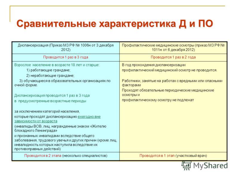 Сравнительные характеристика Д и ПО Диспансеризация (Приказ МЗ РФ 1006н от 3 декабря 2012) Профилактические медицинские осмотры (приказ МЗ РФ 1011н от 6 декабря 2012) Проводится 1 раз в 3 годаПроводится 1 раз в 2 года Взрослое население в возрасте 18