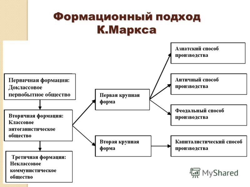 Формационный подход К.Маркса